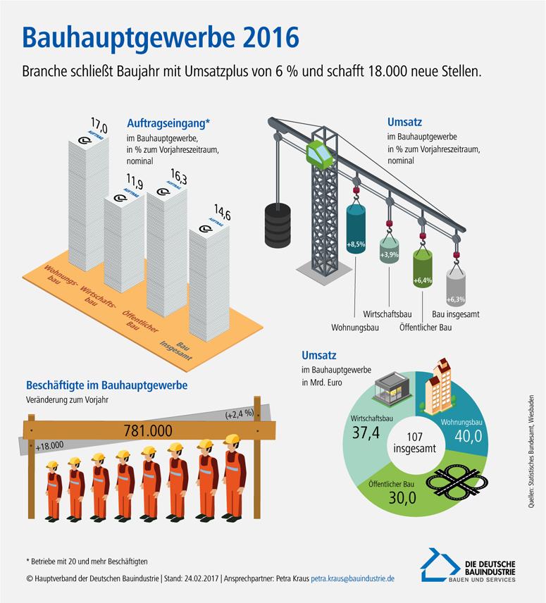 Konjunktur, Grafik: Hauptverband der Deutschen Bauindustrie e.V.