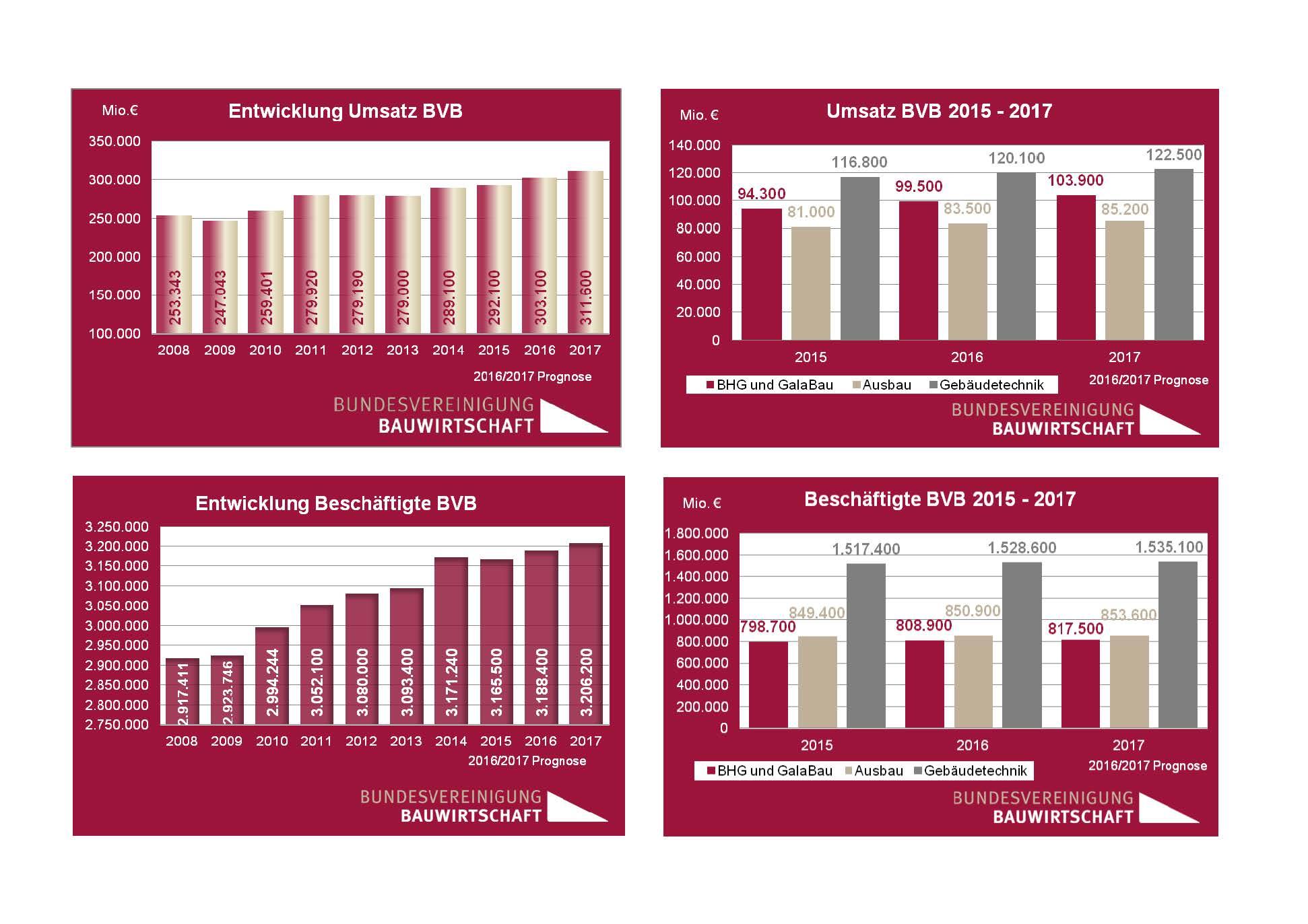Bundesvereinigung Bauwirtschaft, Grafik: Bundesvereinigung Bauwirtschaft