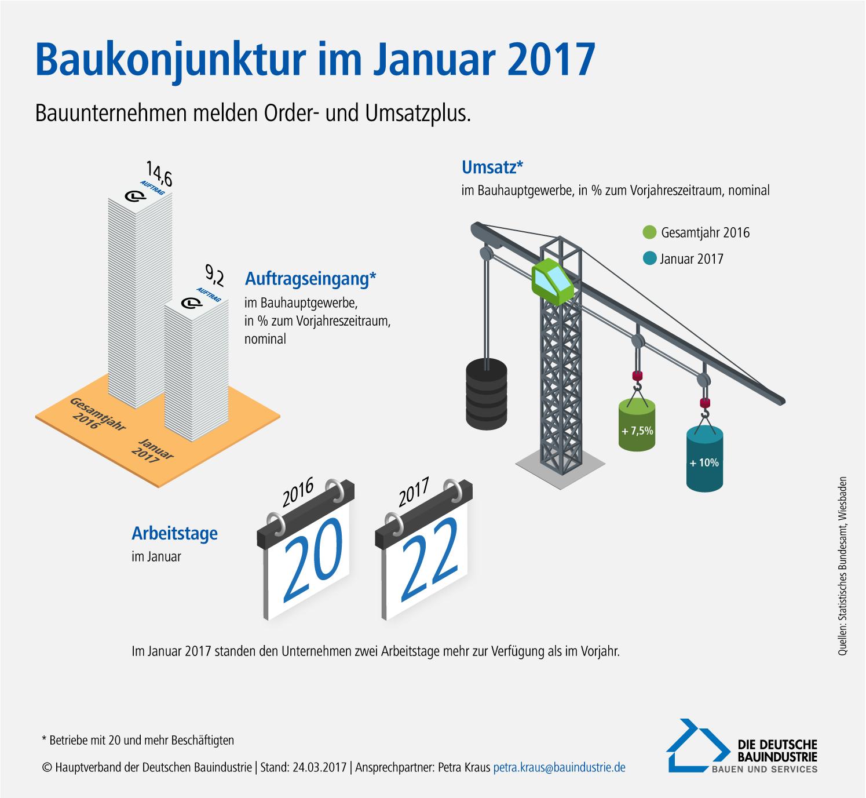Baukonjunktur im Januar 2017, Quelle: Hauptverband der Deutschen Bauindustrie
