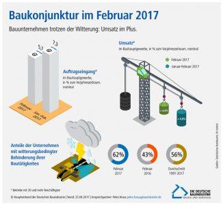 Baukonjunktur im Februar 2017, Grafik: Hauptverband der Deutschen Bauindustrie e.V.