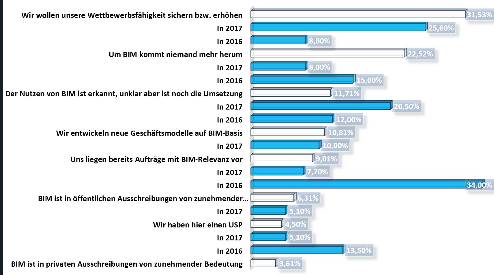 Darum interessieren sich die Teilnehmer gerade jetzt für BIM (Teilweise mit Vergleichszahlen aus dem Vorjahr)