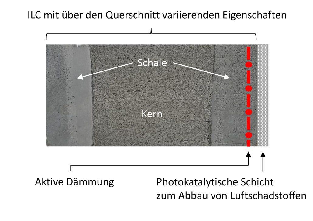 Schematische Darstellung eines multifunktionalen Leichtbetonbauteils mit inhomogenen Eigenschaften Urheber: Fachgebiet Entwerfen und Konstruieren – Massivbau, TU Berlin